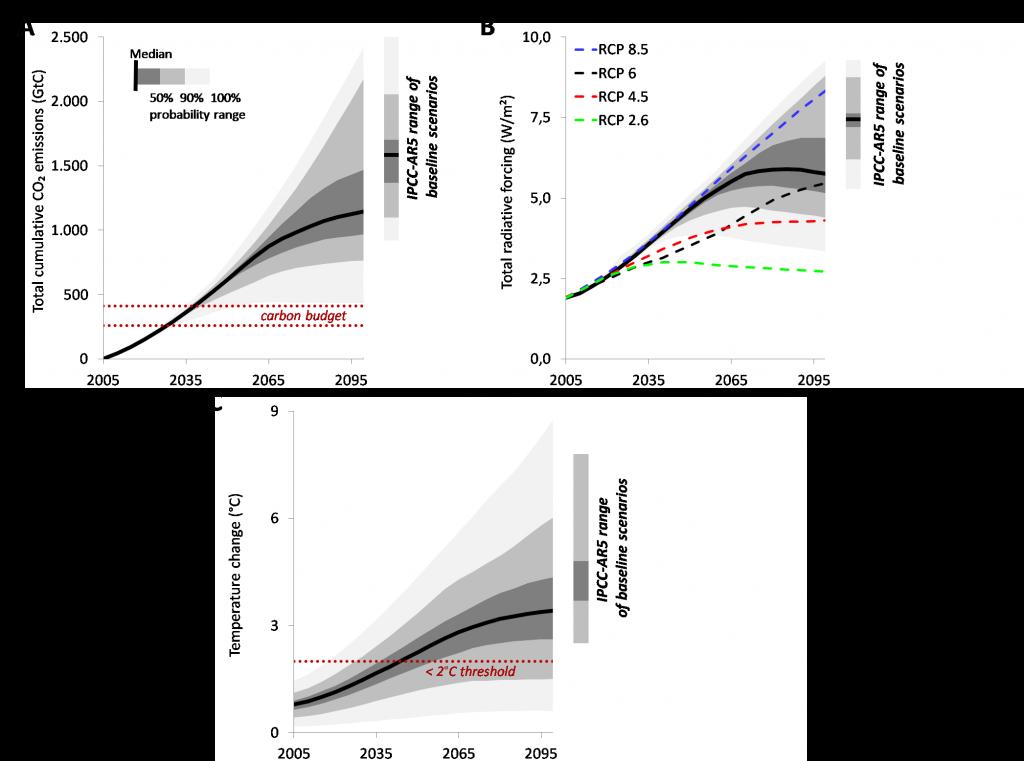 Figura 1: Trayectorias de emisiones totales acumuladas de CO2, forzamiento radiativo total y cambio de temperatura (2005-2100), y comparación con el rango del 5º Informe del IPCC para los escenarios de referencia (sin políticas adicionales de mitigación) para el año 2100. Los tonos grises representan los rangos de incertidumbre (rango total, 5–95%, 25–75%), la línea negra representa la mediana. (Para más detalles, ver la Figura 4 del artículo publicado).